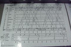 Le graphique des circulations sur la maquette.